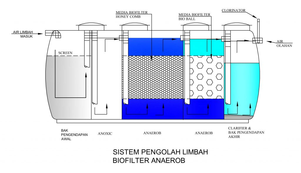 Sistem Pengolah Limbah Biofilter Anaerob Biofive