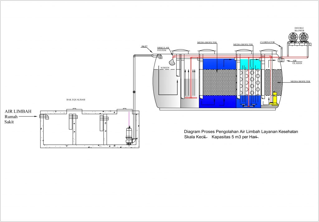 Diagram Proses Pengolahan Air Limbah Rumah Sakit, Ipal Anaerob aerob system